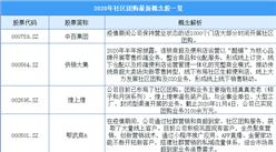 社区团购概念股继续走强  2020年社区团购最新概念股汇总一览(表)