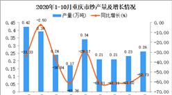 2020年10月重庆纱产量数据统计分析