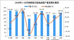 2020年10月河南省交流电动机产量数据统计分析
