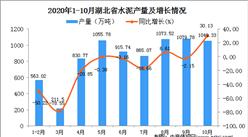 2020年10月湖北省水泥产量数据统计分析