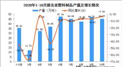 2020年10月湖北省塑料制品产量数据统计分析