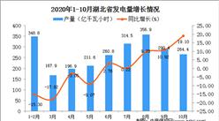 2020年10月湖北省发电量数据统计分析