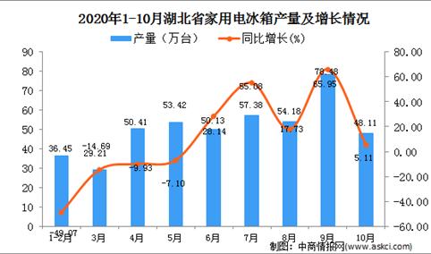 2020年10月湖北省家用电冰箱产量数据统计分析