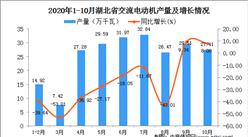 2020年10月湖北省交流电动机产量数据统计分析