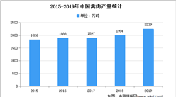 2021年中国肉禽市场现状及发展趋势预测分析
