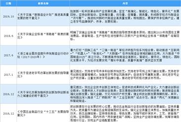2020年中国五金行业最新政策汇总一览(图)