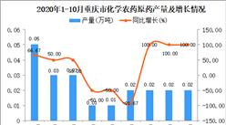 2020年10月重庆市化学农药原药产量数据统计分析