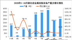 2020年10月湖北省金属冶炼设备产量数据统计分析