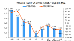 2020年10月广西化学农药原药产量数据统计分析