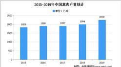2021年中国肉禽行业存在问题及发展前景预测分析