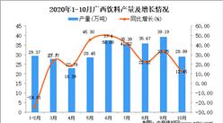 2020年10月广西饮料产量数据统计分析