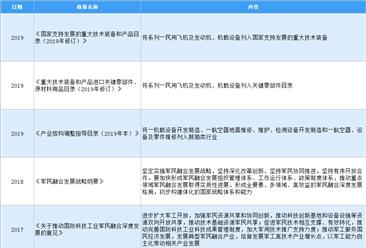 2020年中国航空维修行业最新政策汇总一览(图)