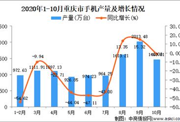 2020年10月重庆市手机产量数据统计分析