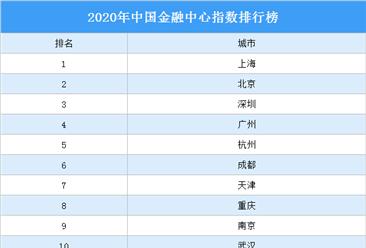 2020年中国金融中心指数排行榜