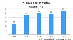报告:2021年新式茶饮市场规模将达1102亿元(图)