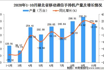 2020年10月湖北省手机产量数据统计分析