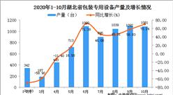 2020年10月湖北省包装专用设备产量数据统计分析