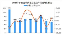 2020年10月重庆市发电量产量数据统计分析