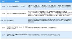 2020年中国纤维复合材料行业最新政策汇总一览(图)