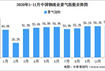 2020年11月中国物流业景气指数57.5% 市场需求旺盛(图)
