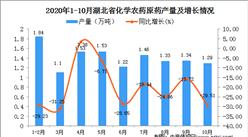 2020年10月湖北省化学农药原药产量数据统计分析
