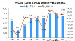 2020年10月湖北省金属切削机床产量数据统计分析
