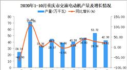 2020年10月重庆市交流电动机产量数据统计分析