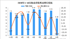 2020年10月海南省饮料产量数据统计分析