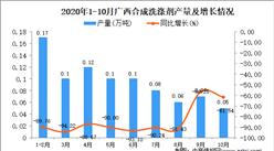 2020年10月广西合成洗涤剂产量数据统计分析