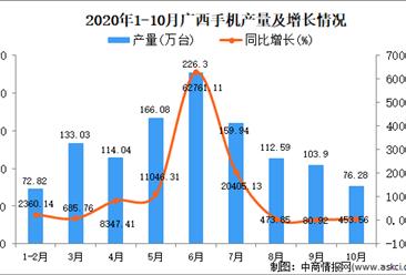 2020年10月广西手机产量数据统计分析