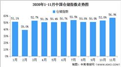 2020年11月中國倉儲指數解讀及后市預測分析(附圖表)