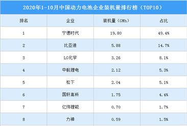 2020年1-10月动力电池企业装机量排名:宁德时代第一(图)