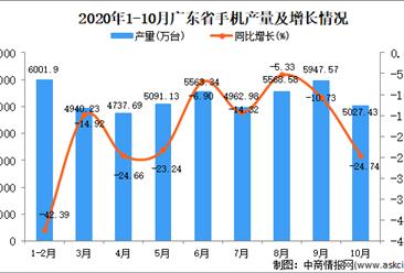 2020年10月广东省手机产量数据统计分析