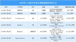 2020年11月医疗信息化领域投融资情况分析:A轮投融资事件最多(附完整名单)