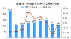 2020年10月湖南省发电量产量数据统计分析