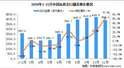 2020年11月中國玩具出口數據統計分析