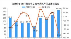 2020年10月湖南省交流电动机产量数据统计分析