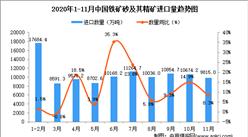 2020年11月中国铁矿砂及其精矿进口数据统计分析