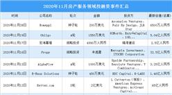 2020年11月房产服务领域投融资情况分析:投融资金额环比大涨(附完整名单)