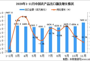 2020年11月中国农产品出口数据统计分析