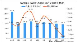 2020年10月广西发电量产量数据统计分析