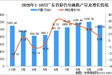 2020年10月广东省彩色电视机产量数据统计分析