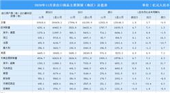 中国外贸连续三个月正增长 前11个月我国对欧盟美国进出口均增长(图)