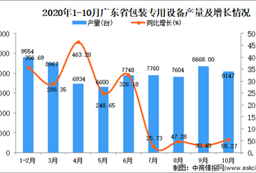 2020年10月广东省包装专用设备产量数据统计分析
