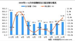 2020年11月中国钢材出口数据统计分析