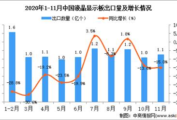 2020年11月中国液晶显示板出口数据统计分析