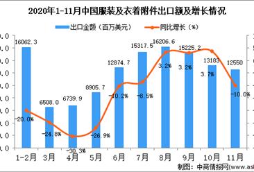 2020年11月中国服装及衣着附件出口数据统计分析