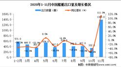 2020年11月中国船舶出口数据统计分析