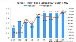 2020年10月广东省金属切削机床产量数据统计分析