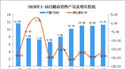2020年10月湖南省纱产量数据统计分析